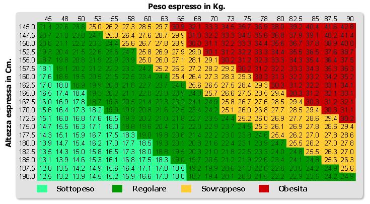 indice peso altezza